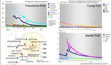 Fukushima area dose trends map